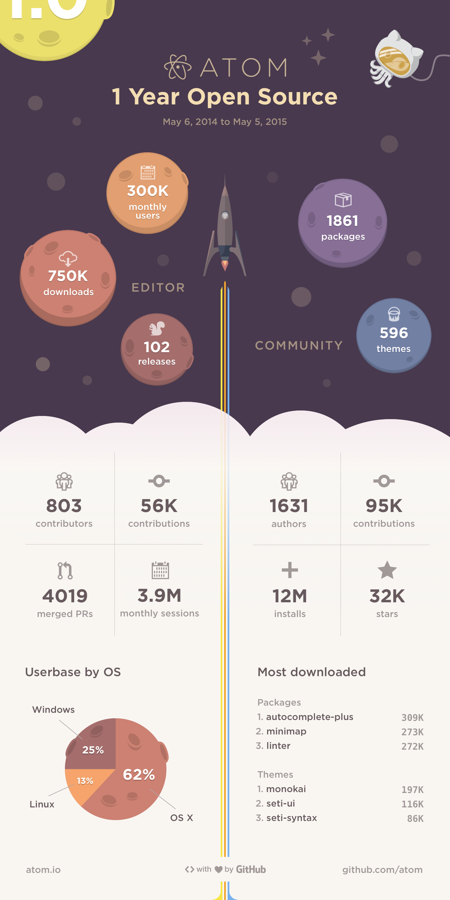 Infographic: 1 Year Open Source