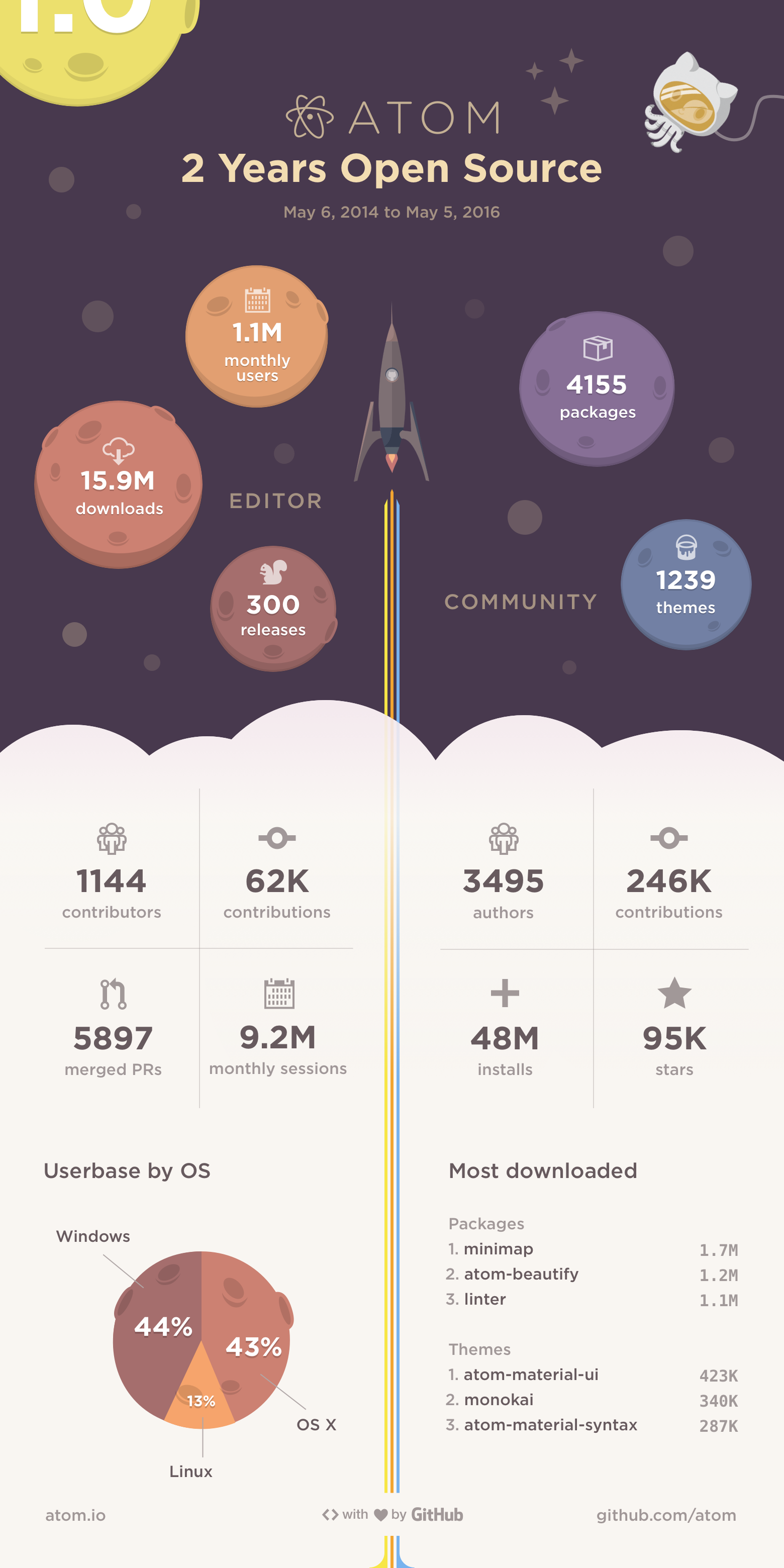 Infographic: 2 Years Open Source